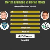 Morten Hjulmand vs Florian Mader h2h player stats
