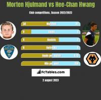 Morten Hjulmand vs Hee-Chan Hwang h2h player stats