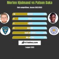 Morten Hjulmand vs Patson Daka h2h player stats