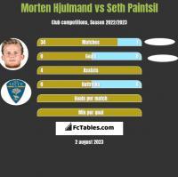 Morten Hjulmand vs Seth Paintsil h2h player stats