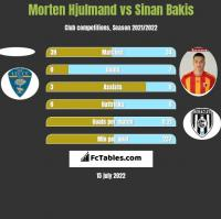 Morten Hjulmand vs Sinan Bakis h2h player stats
