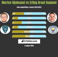 Morten Hjulmand vs Erling Braut Haaland h2h player stats