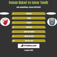 Osman Bukari vs Ismar Tandir h2h player stats