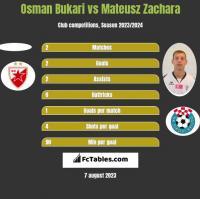 Osman Bukari vs Mateusz Zachara h2h player stats