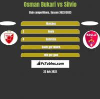 Osman Bukari vs Silvio h2h player stats