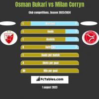 Osman Bukari vs Milan Corryn h2h player stats