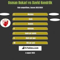 Osman Bukari vs David Kondrlik h2h player stats