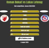 Osman Bukari vs Lukas Letenay h2h player stats