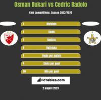 Osman Bukari vs Cedric Badolo h2h player stats