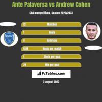 Ante Palaversa vs Andrew Cohen h2h player stats