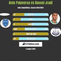 Ante Palaversa vs Bassel Jradi h2h player stats