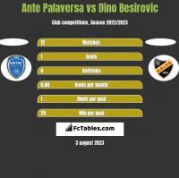 Ante Palaversa vs Dino Besirovic h2h player stats