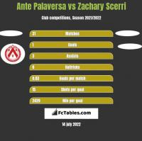 Ante Palaversa vs Zachary Scerri h2h player stats