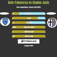Ante Palaversa vs Stanko Juric h2h player stats