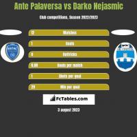 Ante Palaversa vs Darko Nejasmic h2h player stats