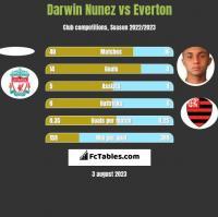 Darwin Nunez vs Everton h2h player stats