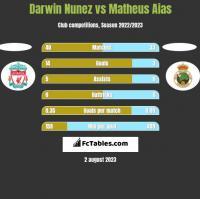 Darwin Nunez vs Matheus Aias h2h player stats