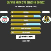 Darwin Nunez vs Ernesto Gomez h2h player stats