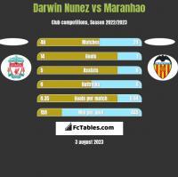 Darwin Nunez vs Maranhao h2h player stats