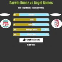 Darwin Nunez vs Angel Gomes h2h player stats
