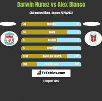 Darwin Nunez vs Alex Blanco h2h player stats