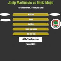 Josip Martinovic vs Deniz Mujic h2h player stats