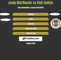 Josip Martinovic vs Elvir Hadzic h2h player stats