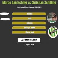 Marco Gantschnig vs Christian Schilling h2h player stats