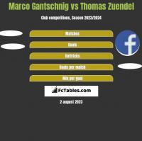 Marco Gantschnig vs Thomas Zuendel h2h player stats