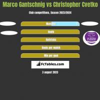 Marco Gantschnig vs Christopher Cvetko h2h player stats