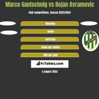 Marco Gantschnig vs Bojan Avramovic h2h player stats