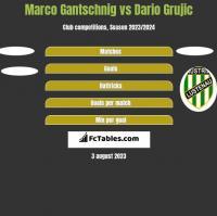 Marco Gantschnig vs Dario Grujic h2h player stats