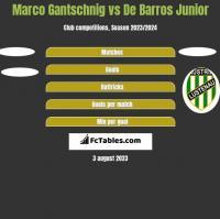 Marco Gantschnig vs De Barros Junior h2h player stats