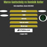 Marco Gantschnig vs Dominik Kofler h2h player stats