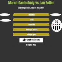 Marco Gantschnig vs Jan Boller h2h player stats