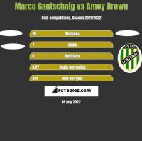 Marco Gantschnig vs Amoy Brown h2h player stats