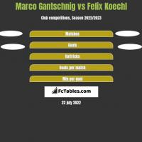 Marco Gantschnig vs Felix Koechl h2h player stats