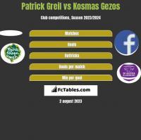 Patrick Greil vs Kosmas Gezos h2h player stats