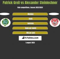 Patrick Greil vs Alexander Steinlechner h2h player stats