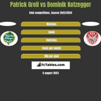 Patrick Greil vs Dominik Kotzegger h2h player stats