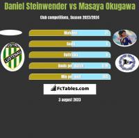 Daniel Steinwender vs Masaya Okugawa h2h player stats