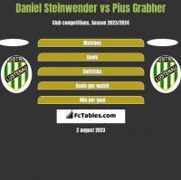 Daniel Steinwender vs Pius Grabher h2h player stats