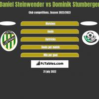 Daniel Steinwender vs Dominik Stumberger h2h player stats