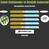 Daniel Steinwender vs Dominik Szoboszlai h2h player stats