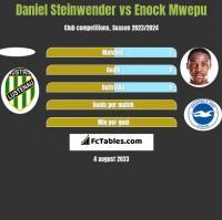 Daniel Steinwender vs Enock Mwepu h2h player stats