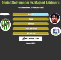Daniel Steinwender vs Majeed Ashimeru h2h player stats