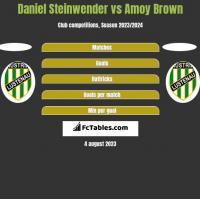 Daniel Steinwender vs Amoy Brown h2h player stats