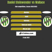 Daniel Steinwender vs Wallace h2h player stats