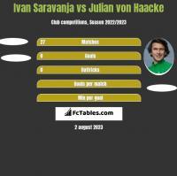 Ivan Saravanja vs Julian von Haacke h2h player stats