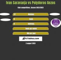 Ivan Saravanja vs Polydoros Gezos h2h player stats